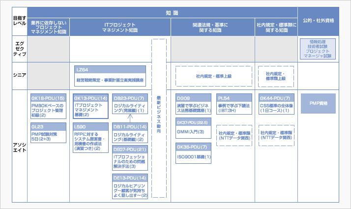 成果物イメージ:研修ロードマップ