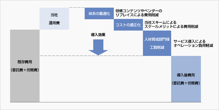 導入後のコストイメージ